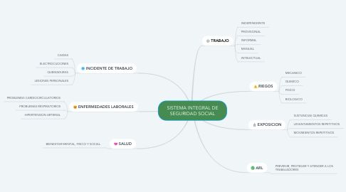 Mind Map: SISTEMA INTEGRAL DE SEGURIDAD SOCIAL