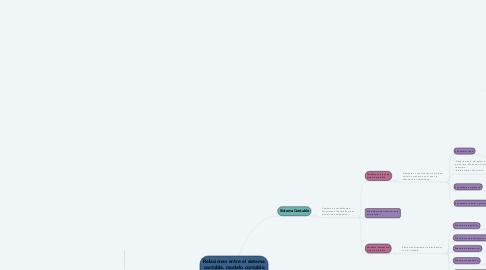 Mind Map: Relaciones entre el sistema contable, modelo contable y el sistema de información contable