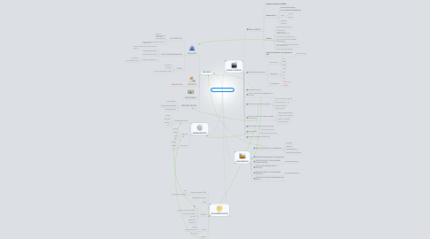 Mind Map: ISO 20000:2011 START-UP