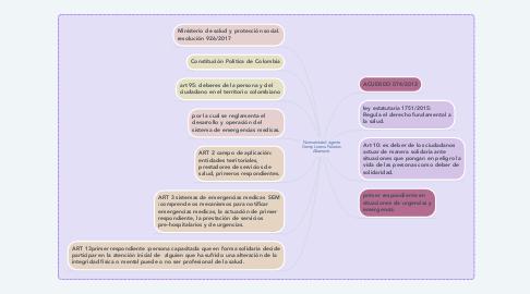 Mind Map: Normatividad vigente Genny Lorena Palacios Albarracin.