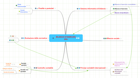 Mind Map: BILANCIO D'ESERCIZIO SPA