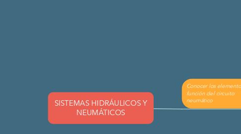 Mind Map: SISTEMAS HIDRÁULICOS Y NEUMÁTICOS