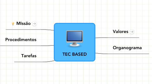 Mind Map: TEC BASED
