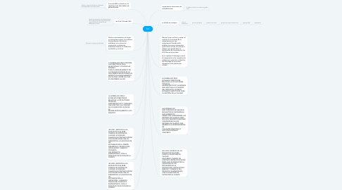 Mind Map: ISO