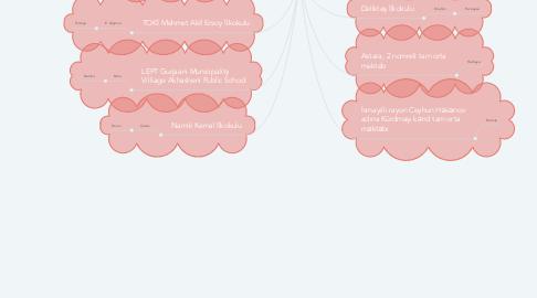Mind Map: İstiklal Takımı  Öğrencilerimiz