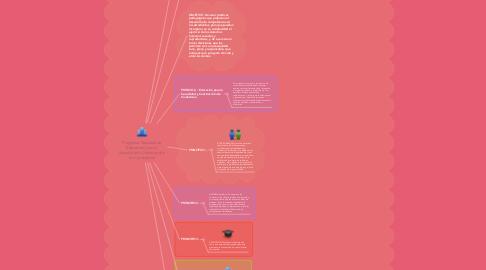 Mind Map: Programa Nacional de Educación para la Sexualidad y Construcción de Ciudadanía