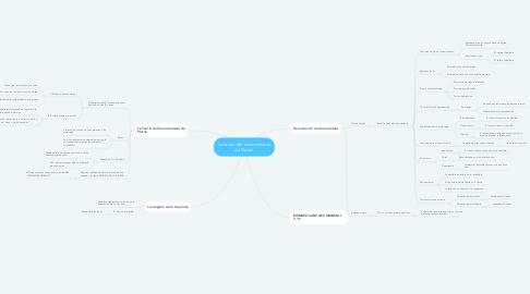 Mind Map: La teoría del conocimiento de Platón