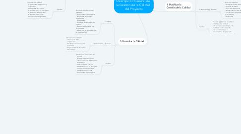 Mind Map: Descripción General de  la Gestión de la Calidad  del Proyecto