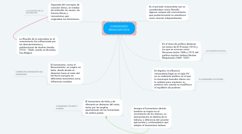 Mind Map: HUMANISMO RENACENTISTA