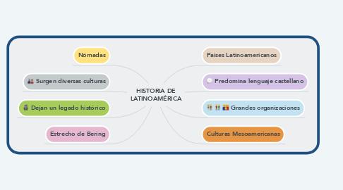 Mind Map: HISTORIA DE LATINOAMÉRICA