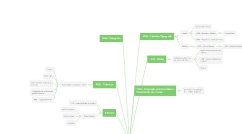 Mind Map: Evolução da Mídia no Brasil