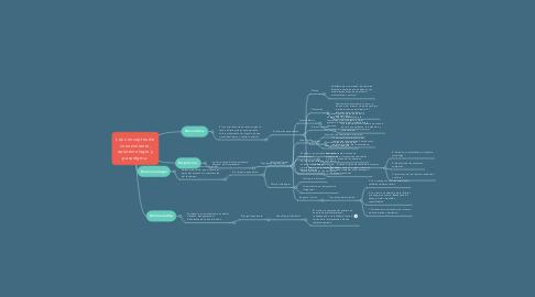 Mind Map: Los conceptos de conocimiento, epistemología y paradigma.