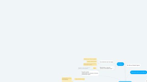 Mind Map: Análisis de la situación problema.