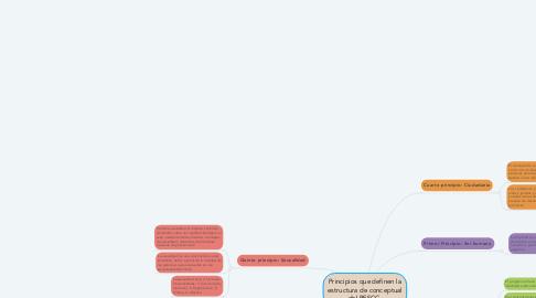 Mind Map: Principios que definen la estructura de conceptual del PESCC.
