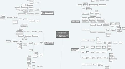Mind Map: Conceptualización al control y Administración de Operaciones y de la cadena de valor
