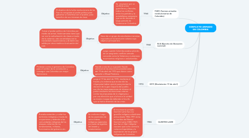 Mind Map: CONFLICTO ARMADO EN COLOMBIA