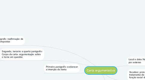 Mind Map: Carta argumentativa