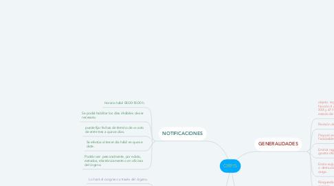 Mind Map: ORFIS