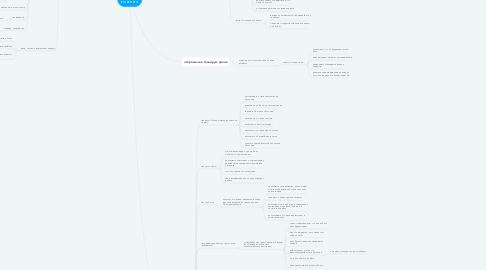 Mind Map: Генерация контента