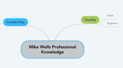 Mind Map: Mike Wells Professional Knowledge