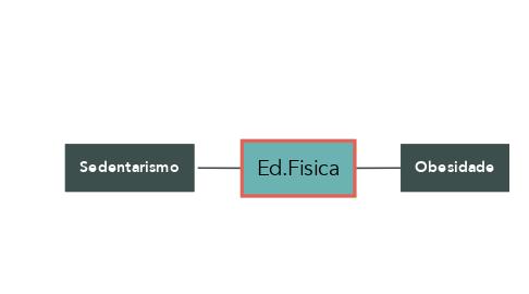 Mind Map: Ed.Fisica