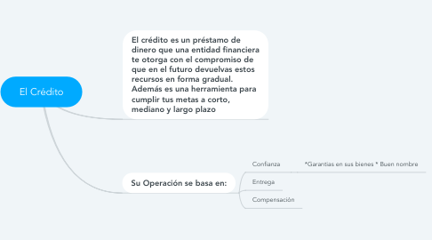 Mind Map: El Crédito