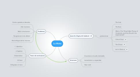 Mind Map: La Meta