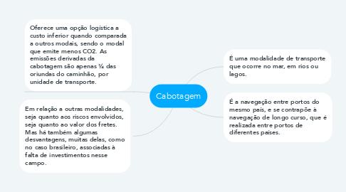 Mind Map: Cabotagem