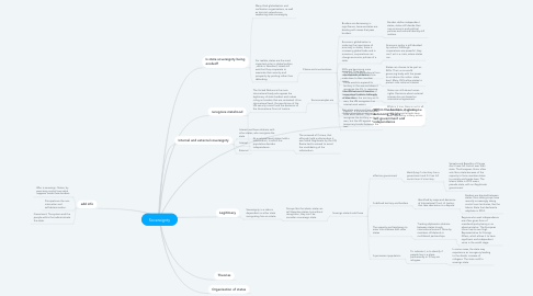Mind Map: Sovereignty
