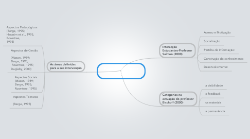 Mind Map: Papel do Professor On-Line