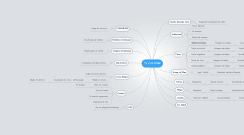 Mind Map: TV JUR.COM