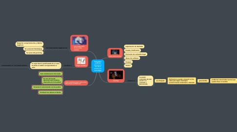 Mind Map: Principales conflictos éticos en el uso de la ciencia y la tecnología