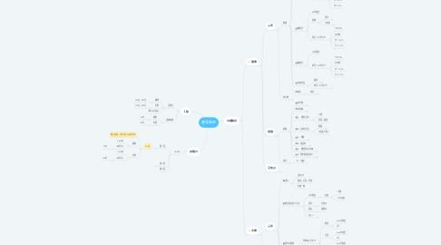 Mind Map: 書写検定