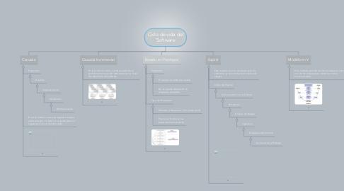 Mind Map: Ciclo de vida del Software