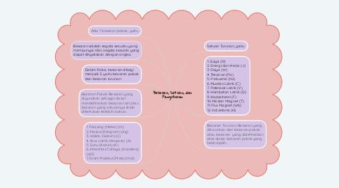 Mind Map: Besaran, Satuan, dan Pengukuran