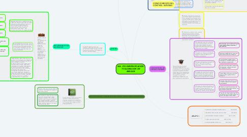 Mind Map: NIA 315 IDENTINFICACION Y VALORACION DE RIESGOS