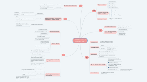 Mind Map: AOS 2 Presumption of Innocence- Chapter 4