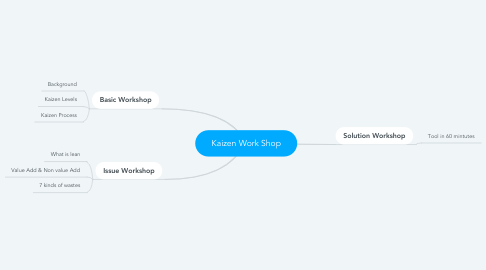 Mind Map: Kaizen Work Shop