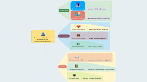 Mind Map: Dimensiones del Ser Humano variedad de facetas, características y propiedades.