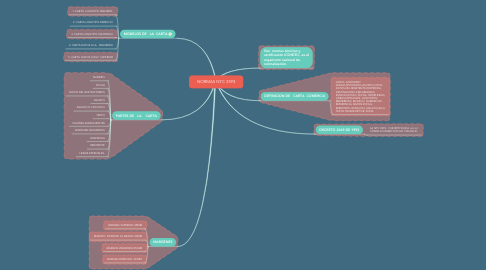 Mind Map: NORMAS NTC 3393
