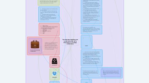 Mind Map: Herramientas digitales para la administración de la información y el trabajo colaborativo