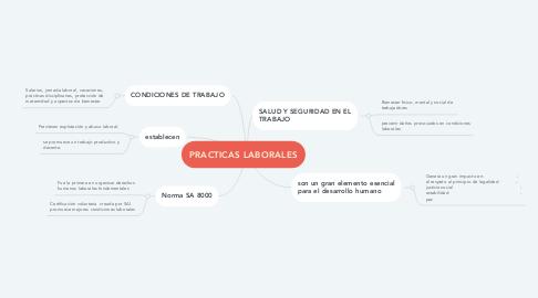 Mind Map: PATRONES DE DISEÑO DE SOFTWARE
