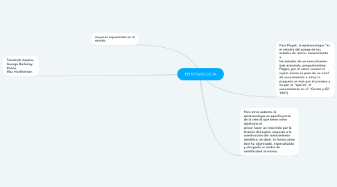 Mind Map: EPISTEMOLOGIA