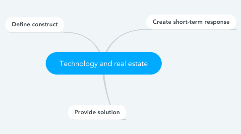Mind Map: Technology and real estate