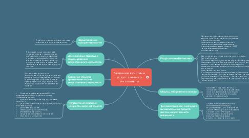 Mind Map: Введение в системы искусственного интеллекта