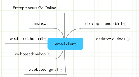 Mind Map: email client