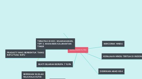 Mind Map: KERAJAAN KUTAI