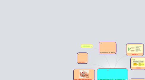 Mind Map: FUNDAMENTOS DEL MARKETING