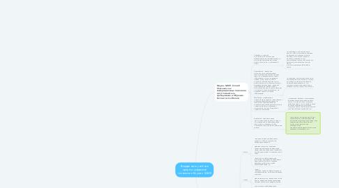 Mind Map: Внедрение в учебный процесс цифровой технологии Блума и SAMR