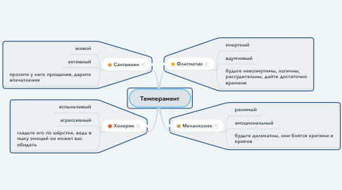 Mind Map: Темперамент